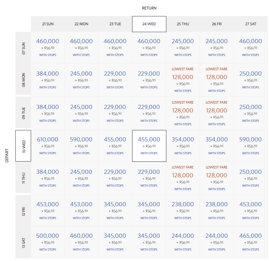 Award Chart showing 5 weeks of award prices on Delta