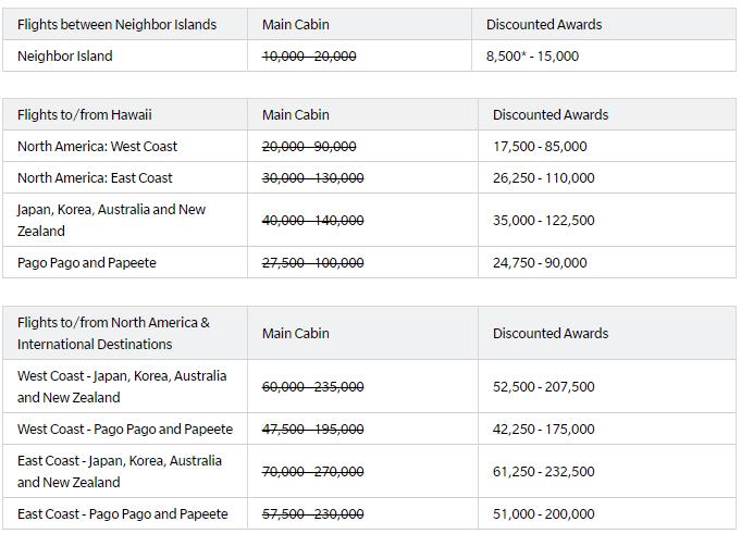 Hawaiian Airlines Discounted Award Chart