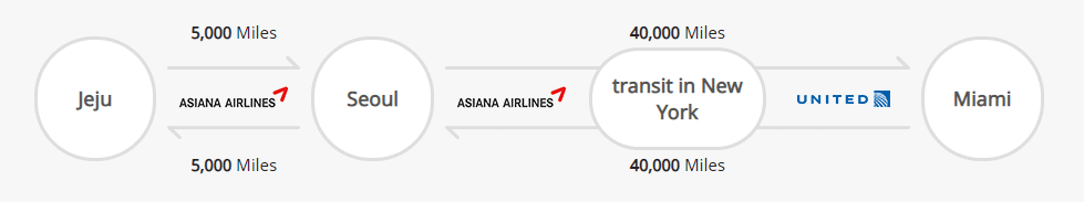Asiana Award Pricing