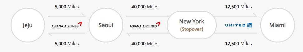 Asiana Star Alliance Stopover