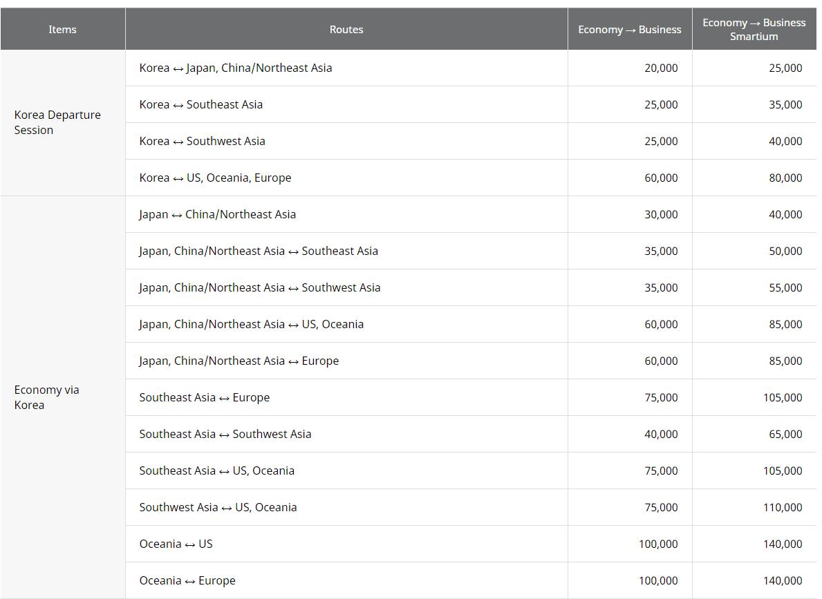 Asiana Upgrade Chart