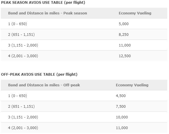 Iberias Vueling Award Chart