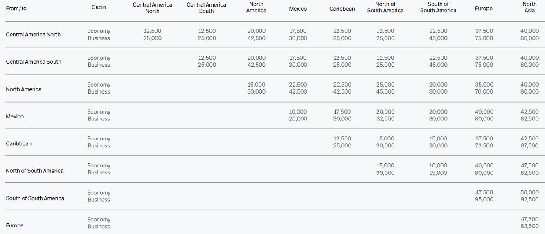 LifeMiles AeroMexico Chart