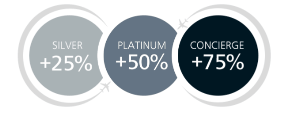 Aer Lingus Avios Bonus for Status