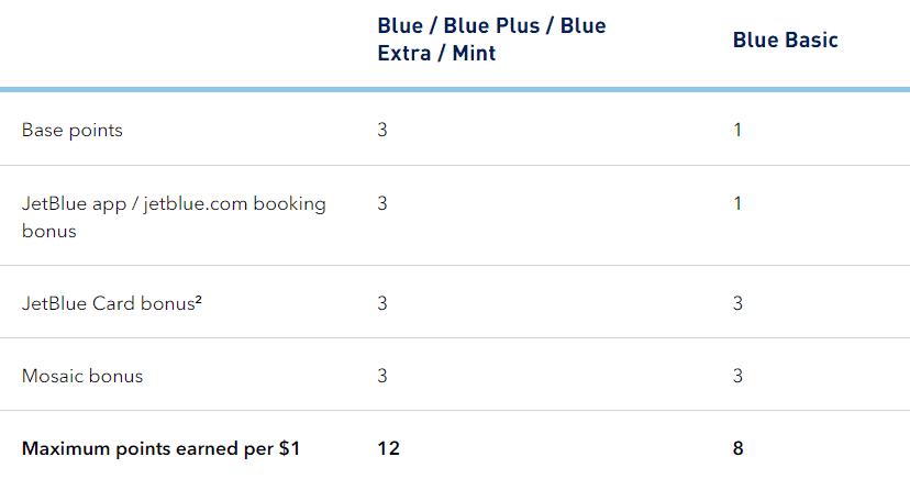 JetBlue Mosaic Earning points