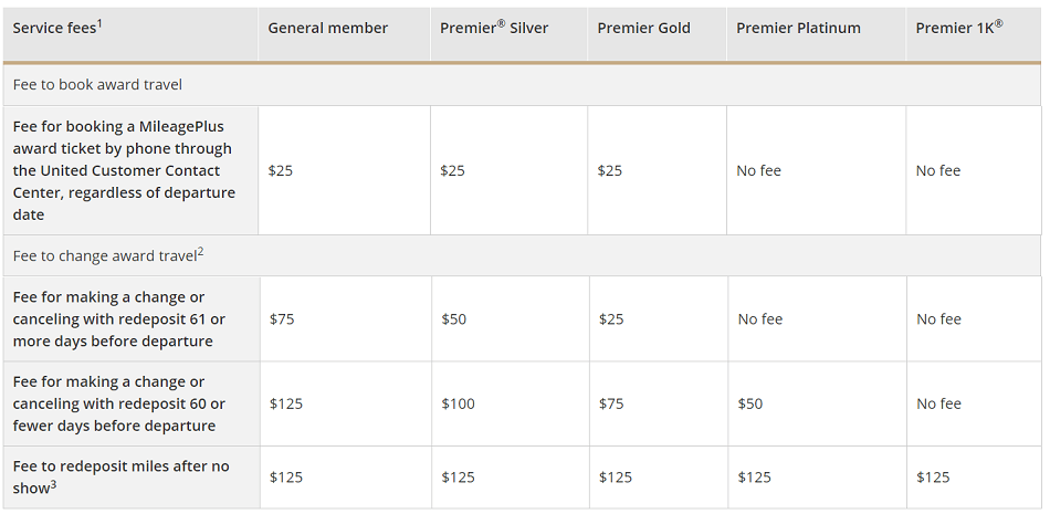 United Airlines award fees