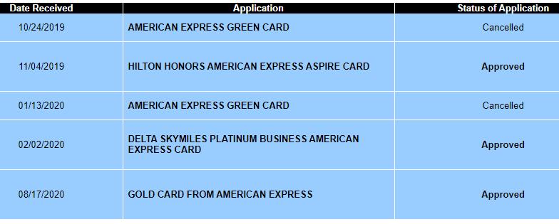 Checking American Express Application Status 1 min