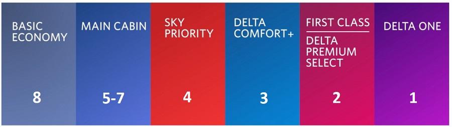 Delta Priority Boarding