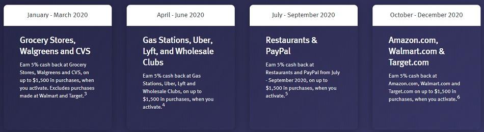 Discover Quarterly Bonuses Cash Back Calendar