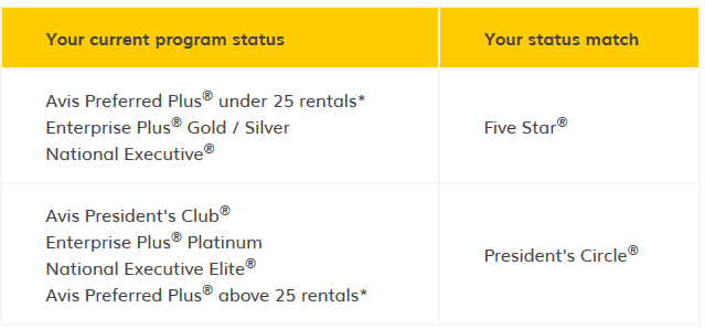 Hertz Gold Plus Status Match