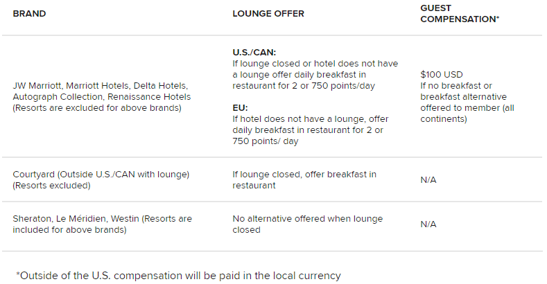 Marriott Guaranteed Lounge Access