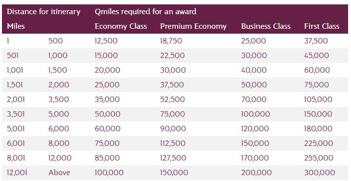 Qatar Airways Partner Chart