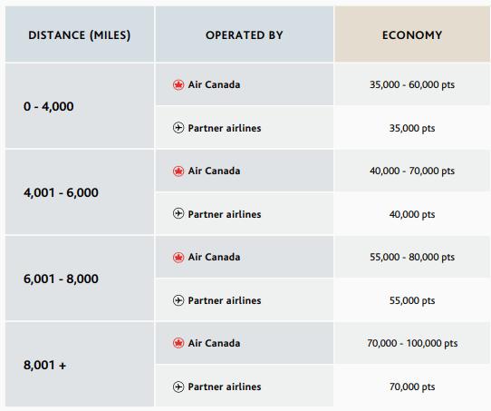 Economy Class Aeroplan
