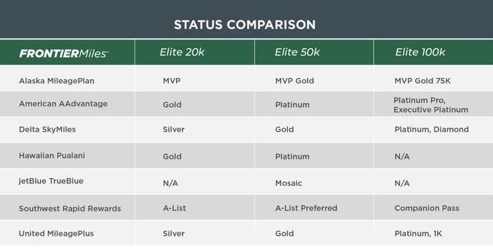Frontier Elite Status match