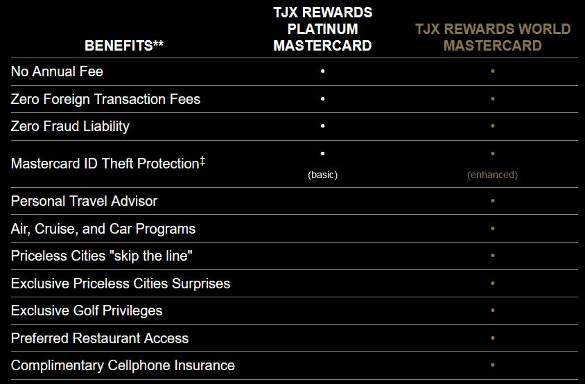 TJX Rewards World Mastercard
